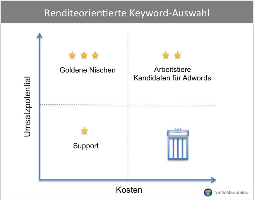 Auswahl von Keywords nach Renditegesichtspunkten