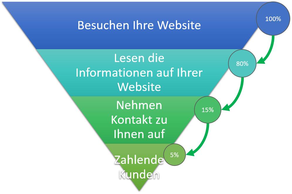 Der Conversion Funnel im Webdesign. Auf jeder Stufe geht eine gewisse Prozentzahl der Nutzer verloren. Je breiter der Trichter, desto weniger verlorene Nutzer.